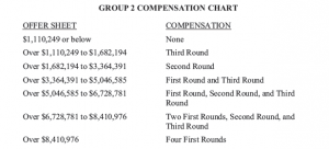 group2_compensation